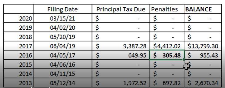 IRS Abatement of Penalties
